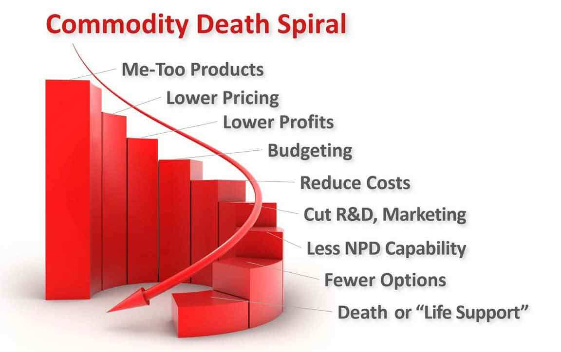 With only incremental new products, we enter the Commodity Death Spiral