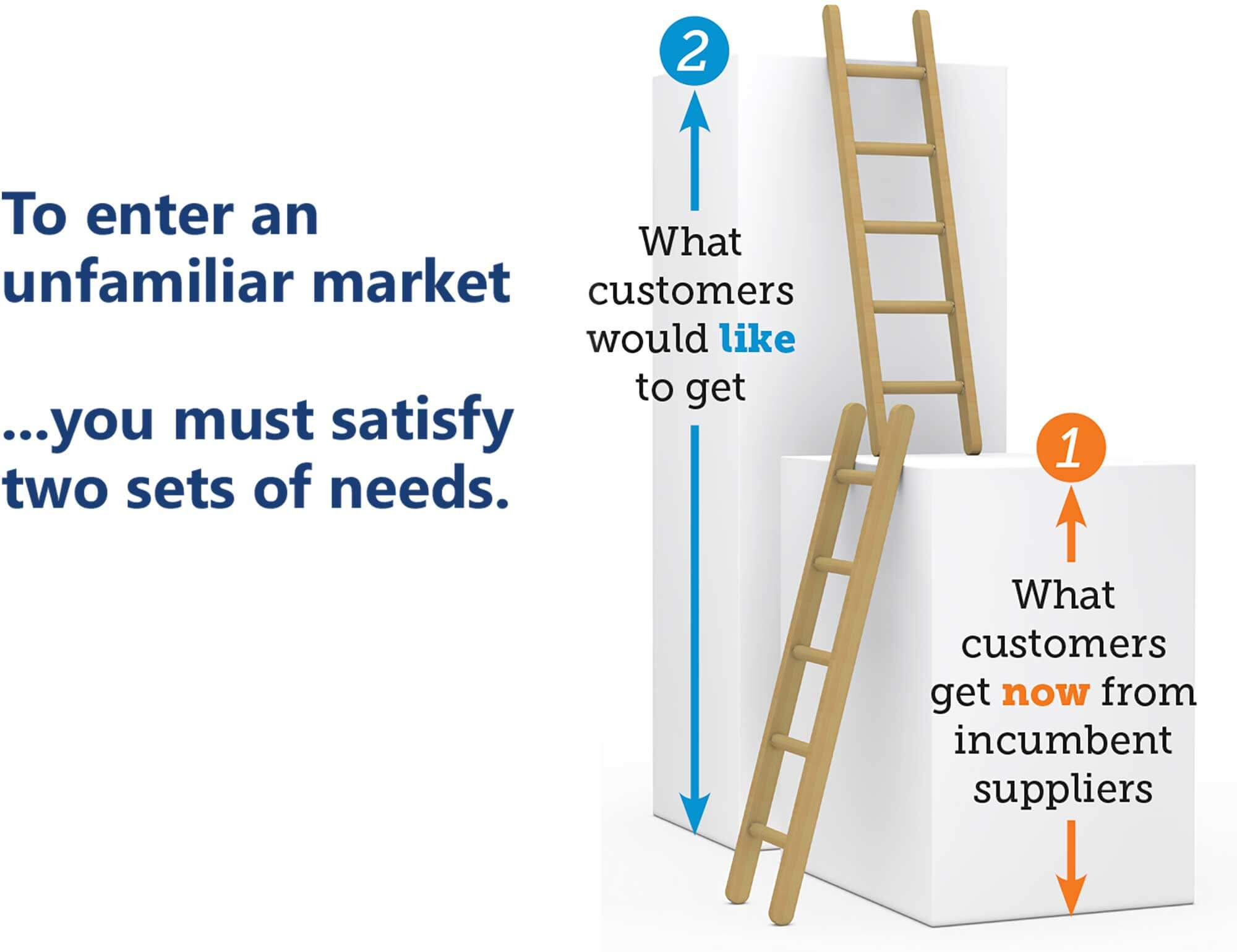 Two Sets of Needs in Unfamiliar Markets illustration