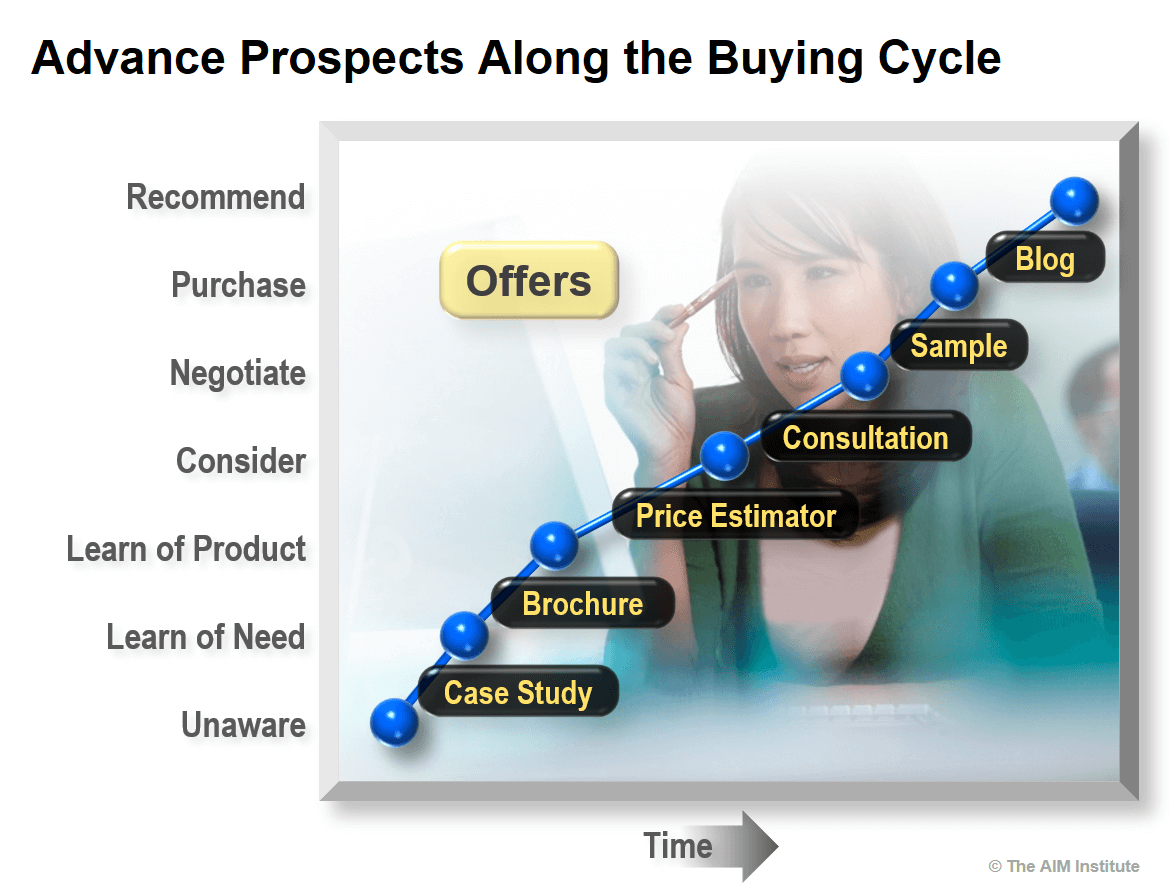 Advancing B2B Product Launch Prospects Along the Buying Cycle