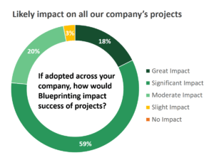 Likely impact on all our company's projects pie graph