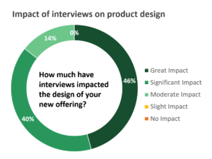 B2B Competitive Advantage: Impact of interviews on product design pie graph