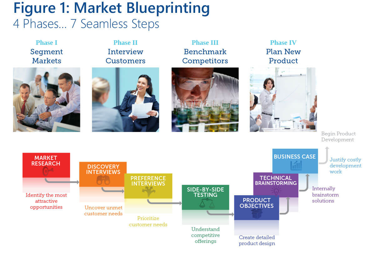 New Product Blueprinting - The 7 Steps
