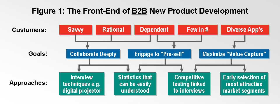 B2B Customer Interviews are integral to The front end of new product development.