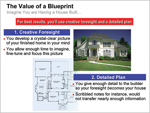 New Product Blueprinting: What is the Value of a Blueprint?