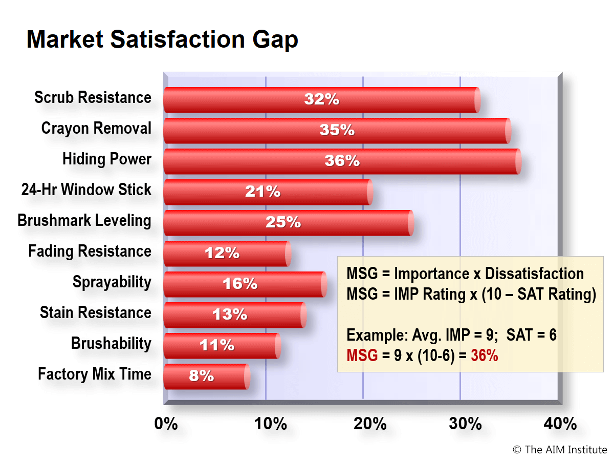Market Satisfaction Gap - one of many inputs to innovation