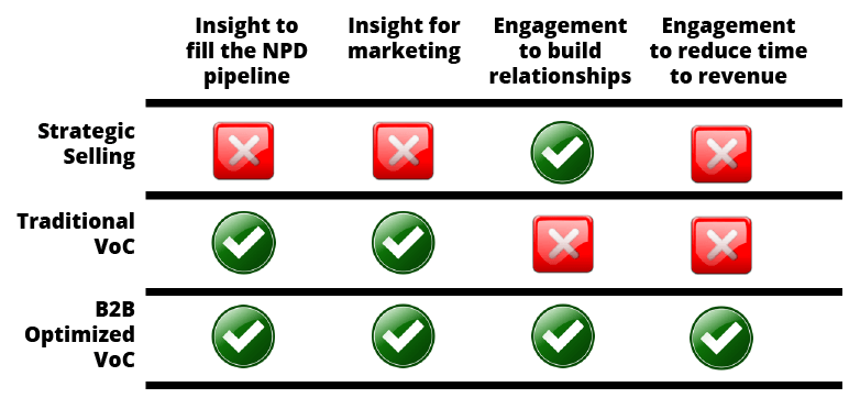 B2B objectives for VoC and market research