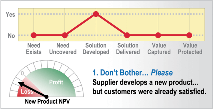 B2B New Product Innovation: Failure Mode Number 1 Dont bother... please