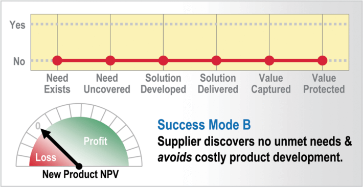 B2B New Product Innovation - 4 New Product Success Mode B