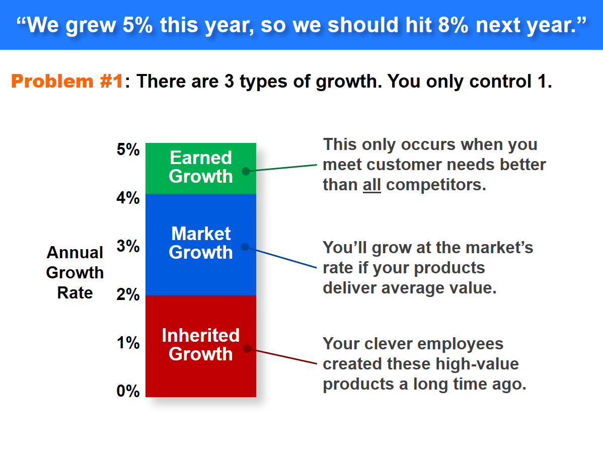 B2B Market growth - we don't control every type of growth unfortunately.
