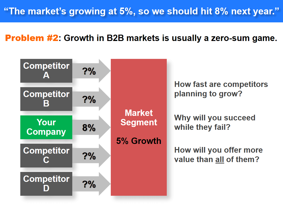 Problem #2: Growth in a B2B market is usually a zero-sum game.