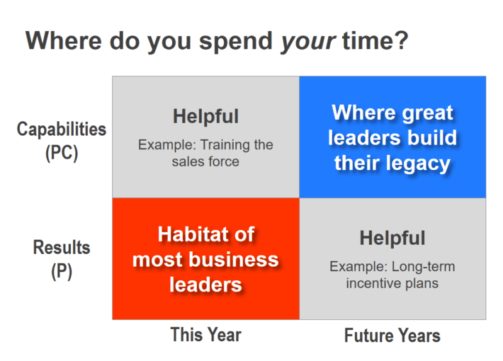 B2B leadership: Here's where great business leaders spend their time