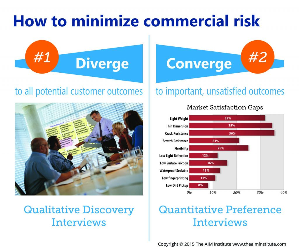 NPD Risk: How to Minimize B2B Commercial Risk with Discovery and Preference Interviews