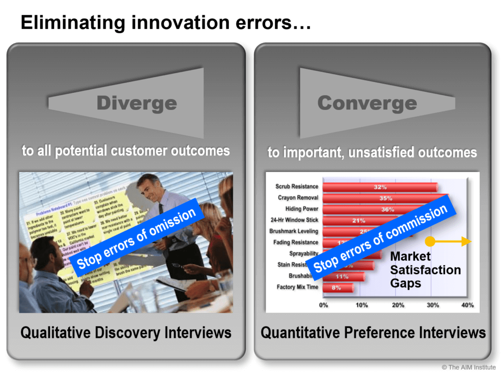 Eliminating errors of omission and commission in B2B product development