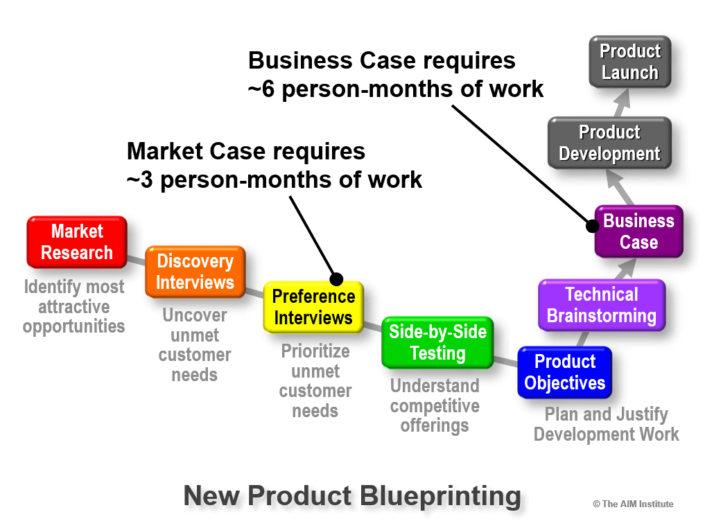 7 Steps of the New Product Blueprinting Process