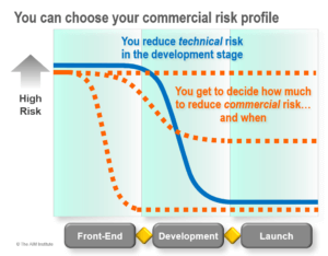 You-can-choose-your-commercial-risk-profile