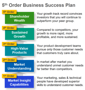 A 5th order business success plan to drive B2B organic growth