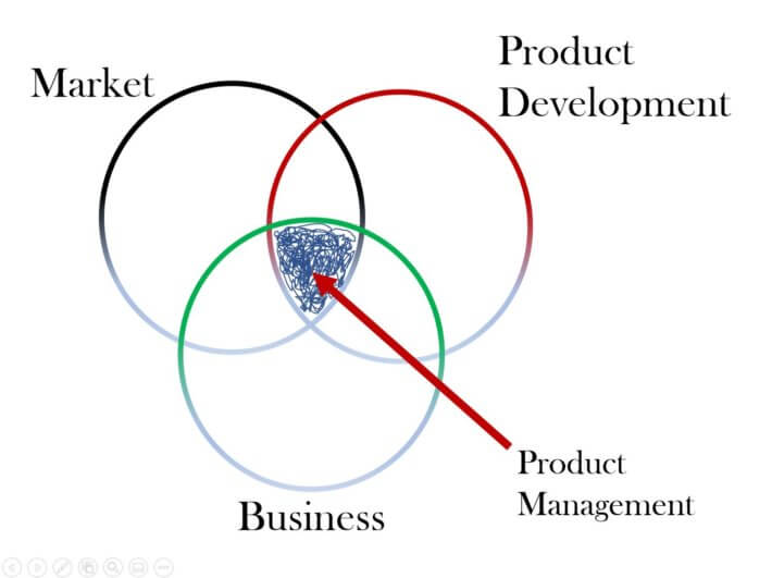 B2B product management lives in the intersection of the market, product development and business interests.