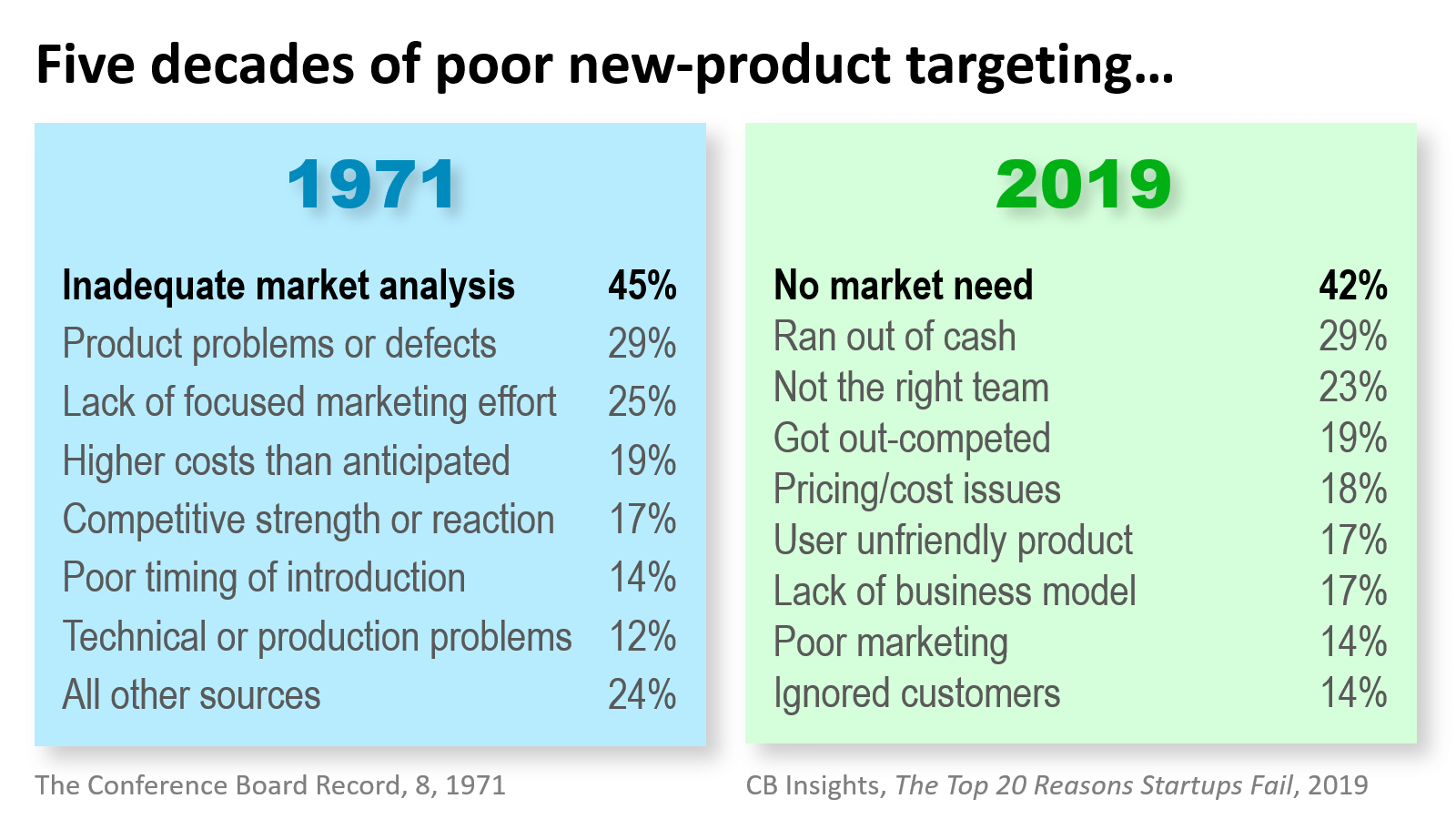 Five-decades-of-poor-new-product-targeting