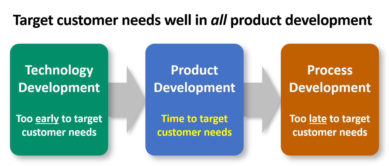 Target-customer-needs-in-product-development