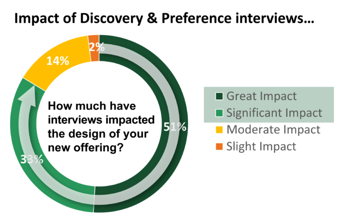 Product designs change—a lot—once proper interviews are conducted.