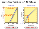 e-Learning Module 26: Side-by-Side-Testing Simulation