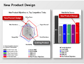 e-Learning Module 28: Product Objectives Simulation