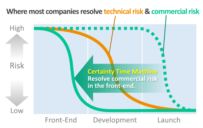 """Build a """"certainty time machine"""" to reduce commercial risk in the front-end."""